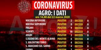 Coronavirus dati agro 22 marzo ore 14