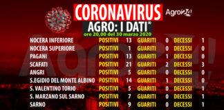 Coronavirus dati agro 30 marzo ore 20