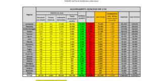 Dati coronavirus 28 aprile
