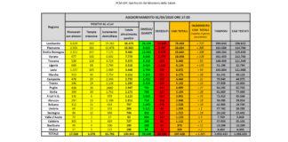 Dati coronavirus 1 maggio