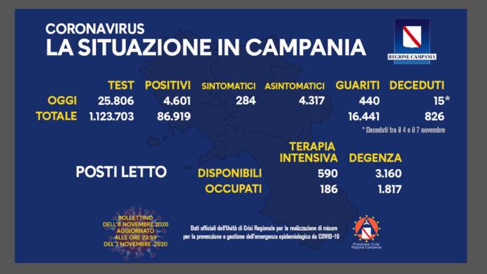 Bollettino 8 novembre